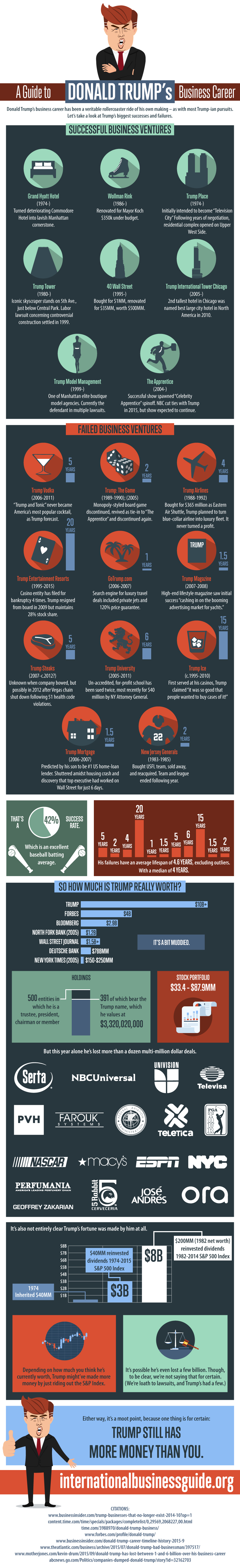 A Guide to Donald Trump's Business Career - International ...